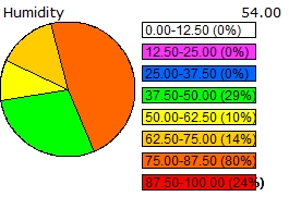 Humidity distribution chart for the past 24 hours