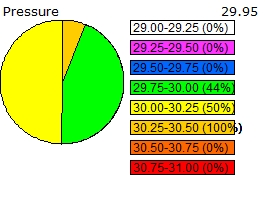 Pressure distribution chart for the past 24 hours