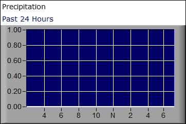 Precipitation graph for the past 24 hours